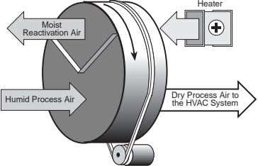 Heater Moist Reactivation Air Humid Process Air Dry Process Air to the HVAC System