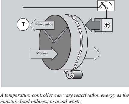 T Reactivation Process A temperature controller can vary reactivation energy as the moisture load reduces,
