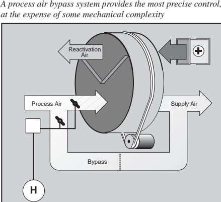 A process air bypass system provides the most precise control, at the expense of some