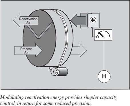 Reactivation Air Process Air H Modulating reactivation energy provides simpler capacity control, in return for