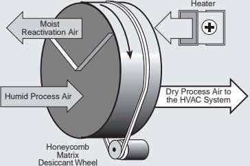 Heater Moist Reactivation Air Humid Process Air Dry Process Air to the HVAC System Honeycomb