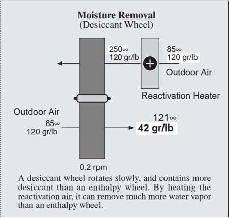 Moisture Removal (Desiccant Wheel) 250∞ 85∞ 120 gr/lb 120 gr/lb Outdoor Air Reactivation Heater Outdoor