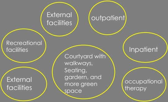 External outpatient facilities Recreational facilities Inpatient Courtyard with walkways, Seating, gardern, and