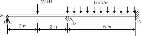the bending moment diagramme of the following beam. Distribution at A and B Stiffness of members