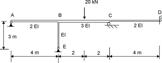 the bending moment diagramme of the following structure. Rotation will occur at B and C. Stiffness