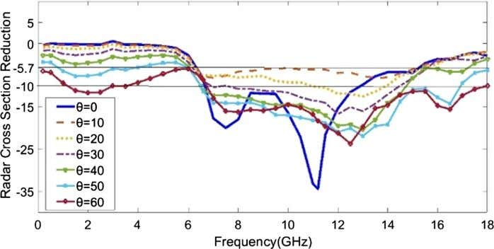 PEC plane at frequency of 7.5 GHz for TMz polarization. Fig. 14. The RCS reduction bandwidth