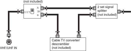 (not included) 2 set signal A splitter IN OUT (not included) B VHF/UHF IN Cable