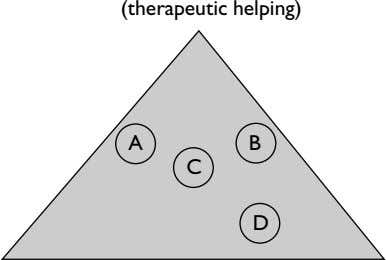 (therapeutic helping) A B C D