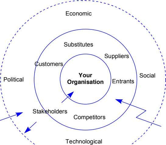 Economic Substitutes Suppliers Customers Your Social Political Organisation Entrants Stakeholders Competitors