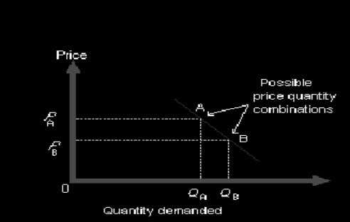 Q = Quantity DEMAND CURVE (ALTHOUGH IT IS A STRAIGHT LINE!) b = is the gradient