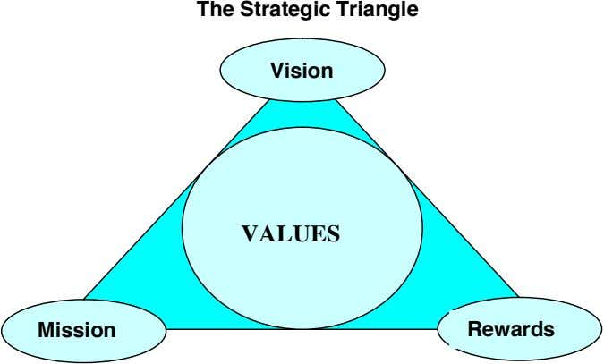 The Strategic Triangle Vision VALUES Mission Rewards