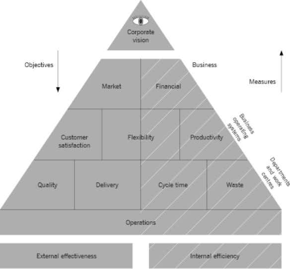 The performance pyramid (Lynch and Cross, 1991) BALANCED SCORECARD The Balanced Scorecard was developed by Kaplan