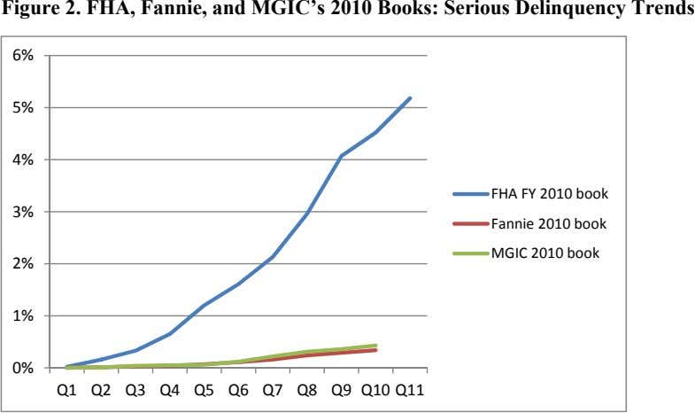 Figure 2. FHA, Fannie, and MGIC's 2010 Books: Serious Delinquency Trends 6% 5% 4% 3%