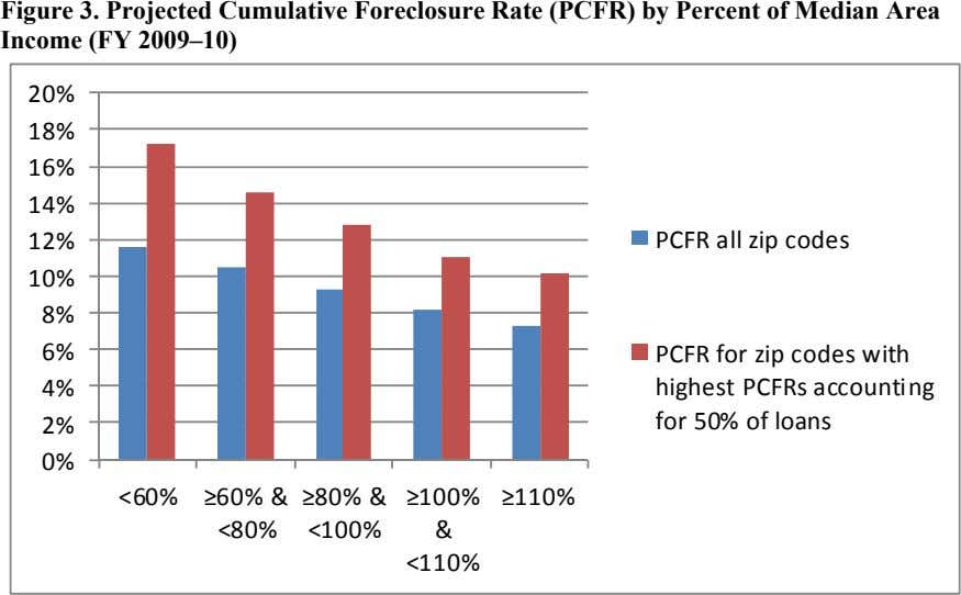 Figure 3. Projected Cumulative Foreclosure Rate (PCFR) by Percent of Median Area Income (FY 2009–10)