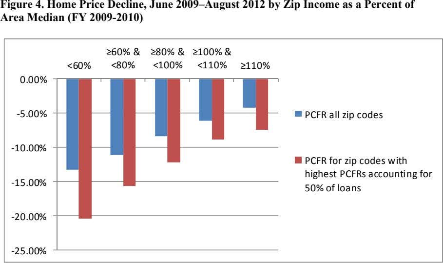 Figure 4. Home Price Decline, June 2009–August 2012 by Zip Income as a Percent of