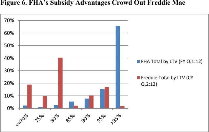 Figure 6. FHA's Subsidy Advantages Crowd Out Freddie Mac 70% 60% 50% 40% FHA Total
