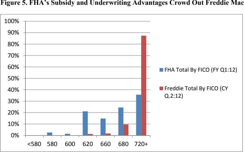 Figure 5. FHA's Subsidy and Underwriting Advantages Crowd Out Freddie Mac 100% 90% 80% 70%