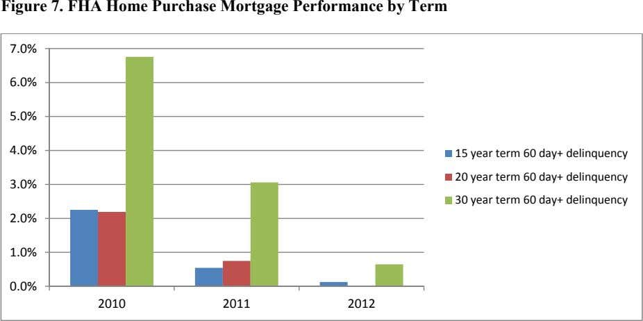 Figure 7. FHA Home Purchase Mortgage Performance by Term 7.0% 6.0% 5.0% 4.0% 15 year