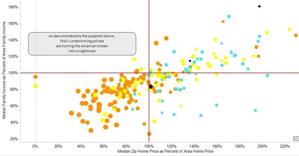 Prices, Low C redit Quality Borrowers, and Foreclosure Rates The x-axis represents a zip code's median