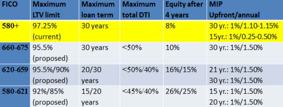 FICO, and Debt-to-Income Ratio to Achieve Meaningful Equity Note: For ease of comparison, all exam ples