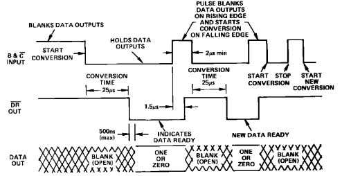 the converter will clear and start a new conversion cycle. Figure 9. AD570 Timing and Control