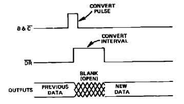 conversion of the second AD570, no data overlap will occur. Figure 10. Convert Pulse Mode –