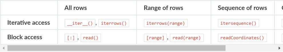 All rows Range of rows Sequence of rows Itera ve access iter () , iterrows()