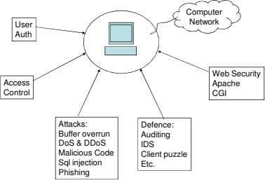 Computer Network User Auth Web Security Access Apache Control CGI Attacks: Defence: Buffer overrun DoS