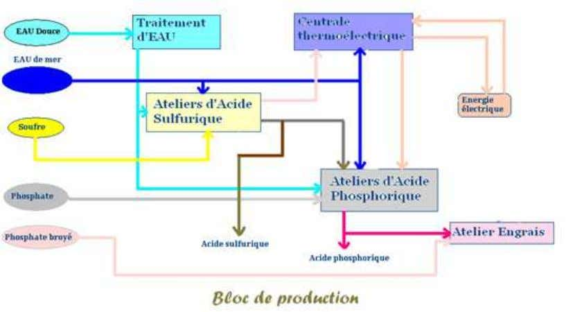 D'un atelier d'engrais Bloc de production de MC : Figure 1 : Bloc de production de