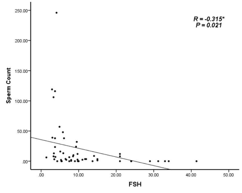Figure (3.1) the result shows that there was negative correlation between FSH and Sperm count