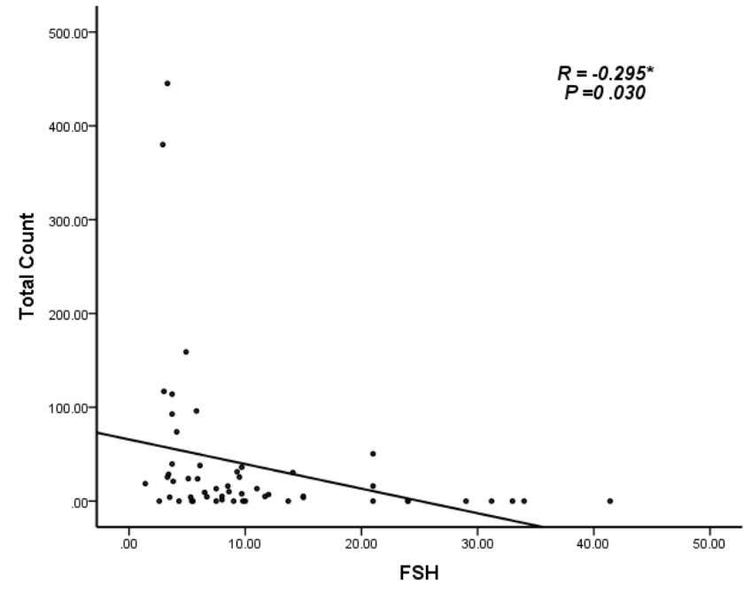 Figure (3.2) the result shows that there was negative correlation between FSH and Total Sperm