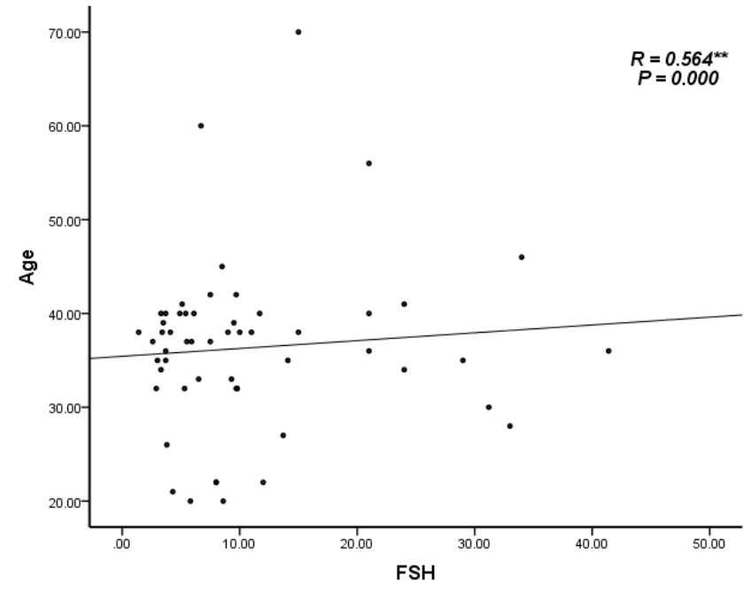 Figure (3.3) the result shows that there was positivecorrelation between FSH and Agewith R (