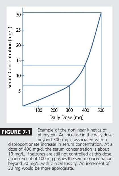 Example of the nonlinear kinetics of FIGURE 7-1 phenytoin. An increase in the daily dose