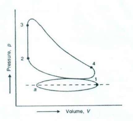 effort or turning moment at different position of crank. Figure 3. P-V diagram of petrol engine