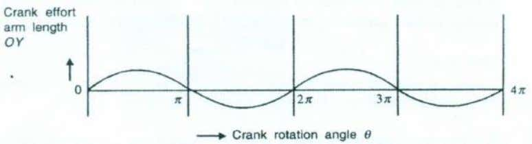 variation of torque which may cause fluctuation of speed. Figure 6. Variation of crank effort arm
