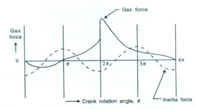 Dynamics of Machinery Figure 4. Variation of gas force and inertia force Figure 5. Variation of