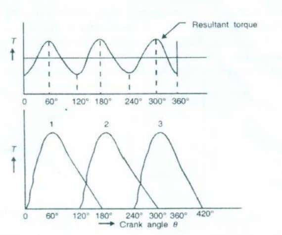 Dynamics of Machinery Figure 7. Turning moment diagram Figure 8. Turning moment diagram for a multicylinder