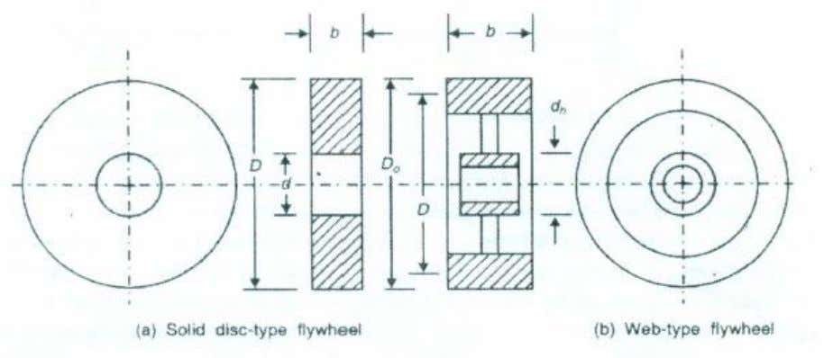 web type and arm type are most commonly used (Figure 11). Figure 11. Types of Flywheel