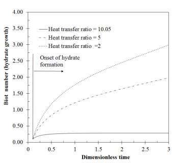 between the fluid and phase transition temperature. Fig. 2. Effect of HTR on hydrate growth (external