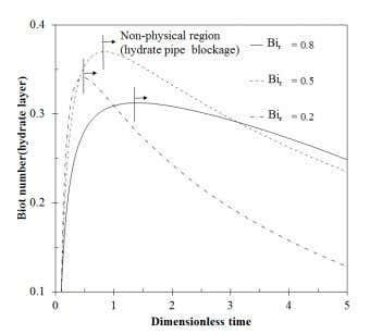 this paper is more accurate at higher dimensionless times. Fig. 4. inlet temperate 5 o C