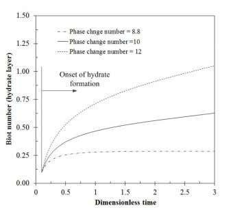 when the hydrate thickness approaches steady state. Fig. 3. Effect of phase change number on hydrate