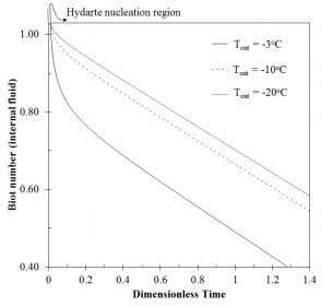 modifications to reduce the cost of mitigation techniques. Fig. 6. Effect of changing external environment temperature