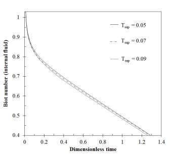 coefficient between the internal and external fluids. Fig. 7. Effect of superheat temperature on hydrate formation