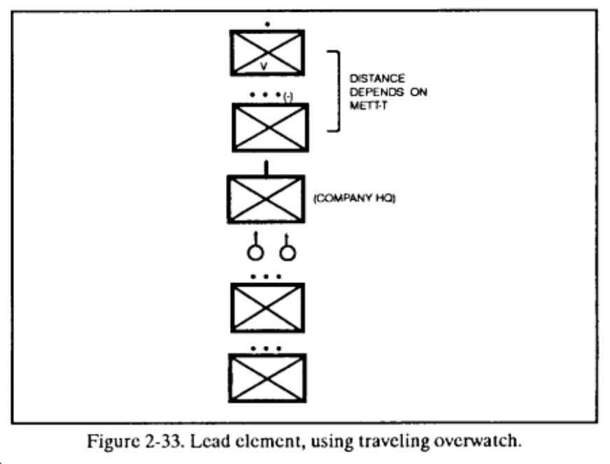 formations and movement techniques. (See Figure 2-33 .) (c) The leader rotates the lead squad as