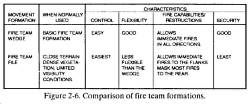 FM 7-8 Chptr 2 Operations a. Wedge. The wedge is the basic formation for the fire
