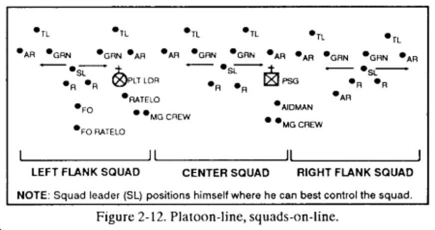 (not shown). This is the basic platoon assault formation. c. Platoon-Line, Squads-in-Column. The platoon leader can