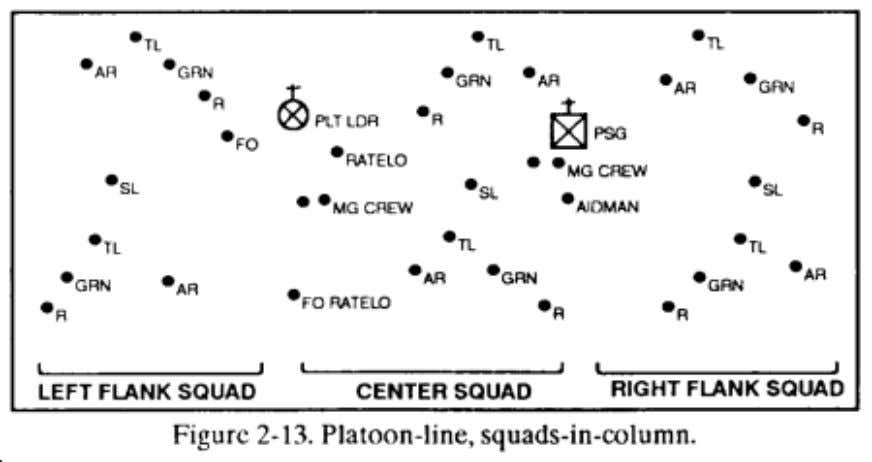 FM 7-8 Chptr 2 Operations d. Platoon Vee. This formation has two squads up front to