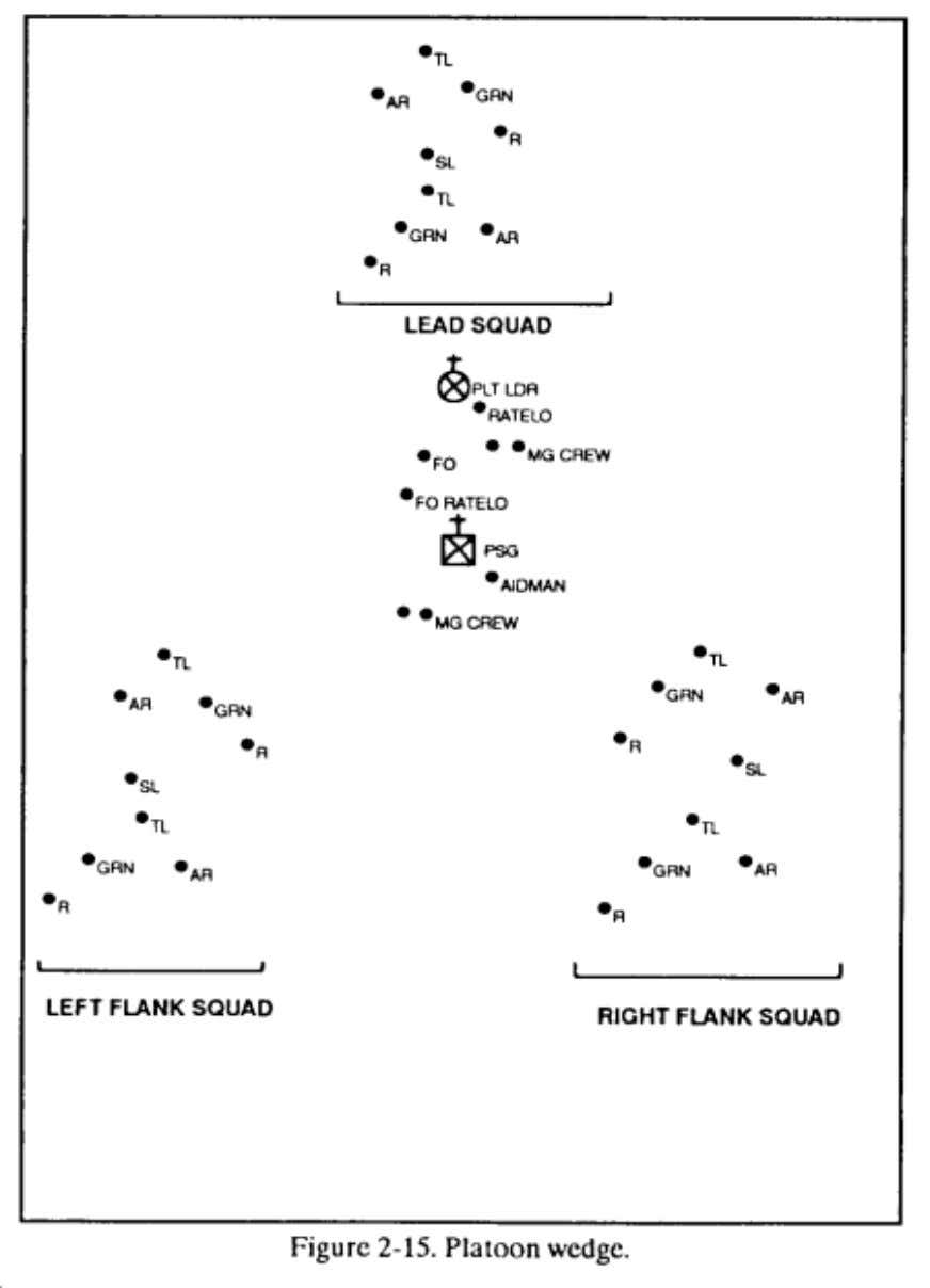 FM 7-8 Chptr 2 Operations f. Platoon File. This formation may be set up in several