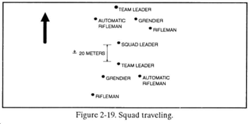 the enemy is not likely and speed is needed ( Figure 2-19 ). (2) Traveling overwatch.