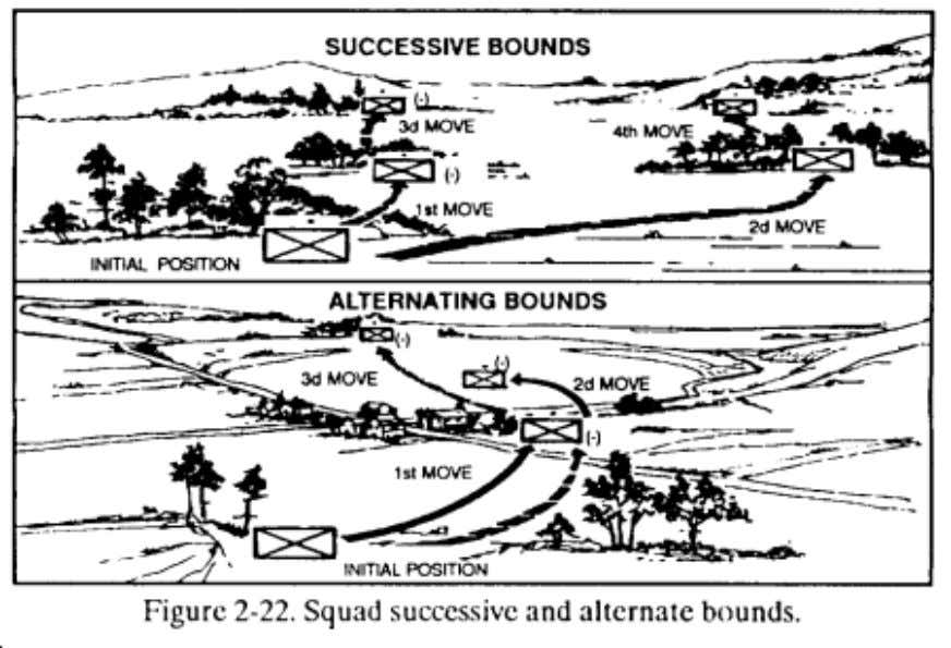 FM 7-8 Chptr 2 Operations b. Techniques of Platoon Movement. The platoon leader determines and directs